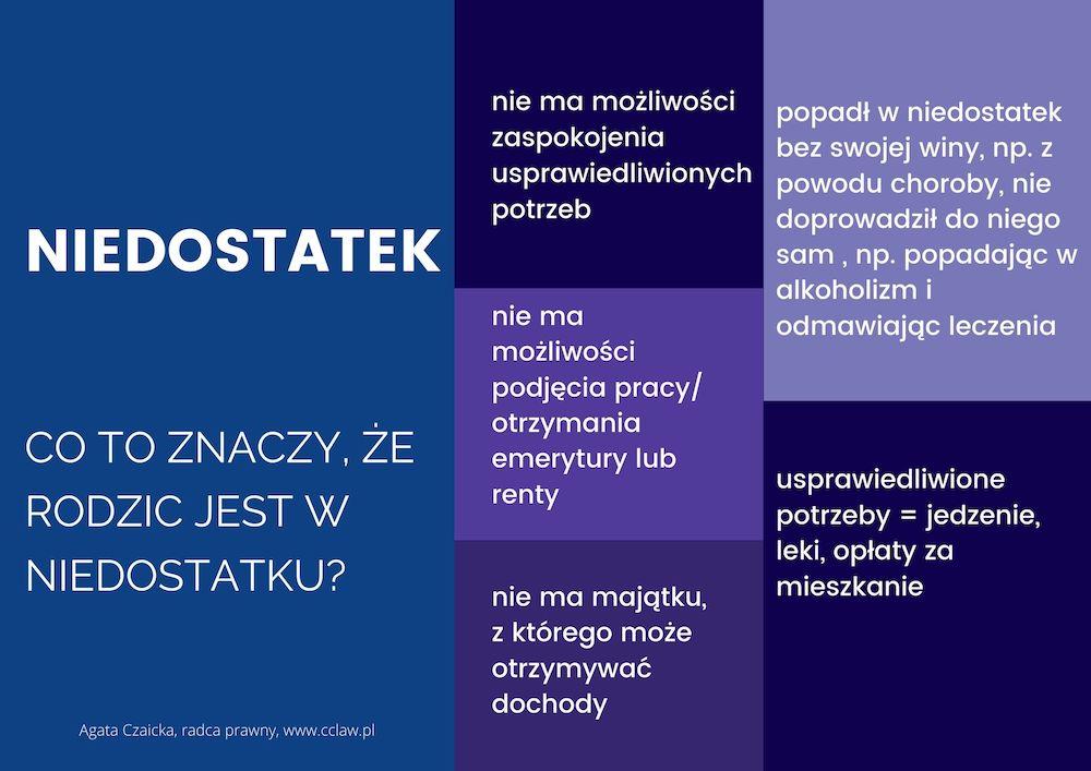 Adwokat Gdańsk alimenty niedostatek infografika co to znaczy ze rodzic jest w niedostatku