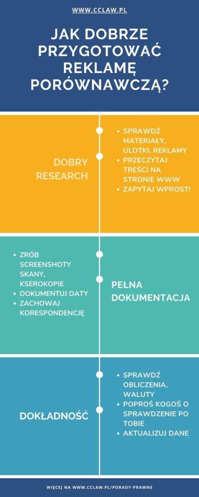 Reklama porównawcza legalna w Polsce, przygotowanie- infografika