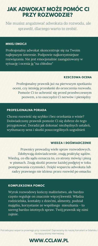 Rozwody Gdańsk, pomoc prawnika przy rozwodzie, czy trzeba mieć prawnika przy rozwodzie, infografika